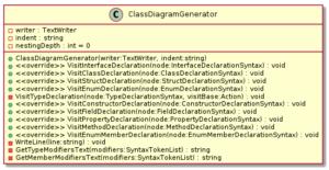 Class diagram of ClassDiagramGenerator