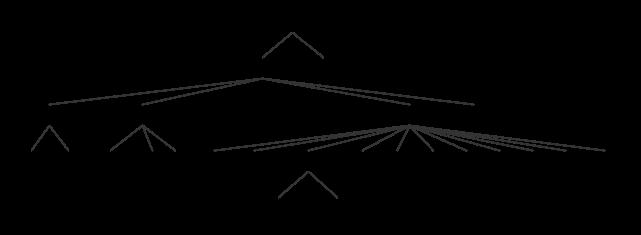 ANTLR Example Parse Tree