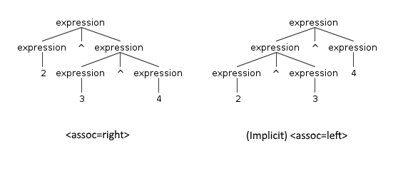 Associativity of an expression