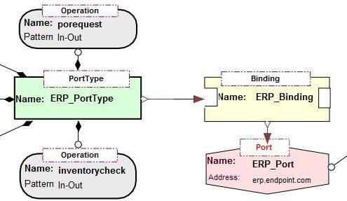 Signatures - integrating W3C WSDL, operations & element levels