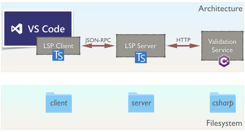 Language Server Protocol architecture
