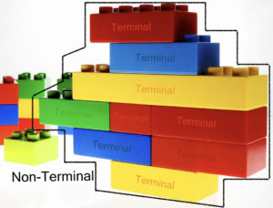 EBNF: Terminals and Non-Terminals