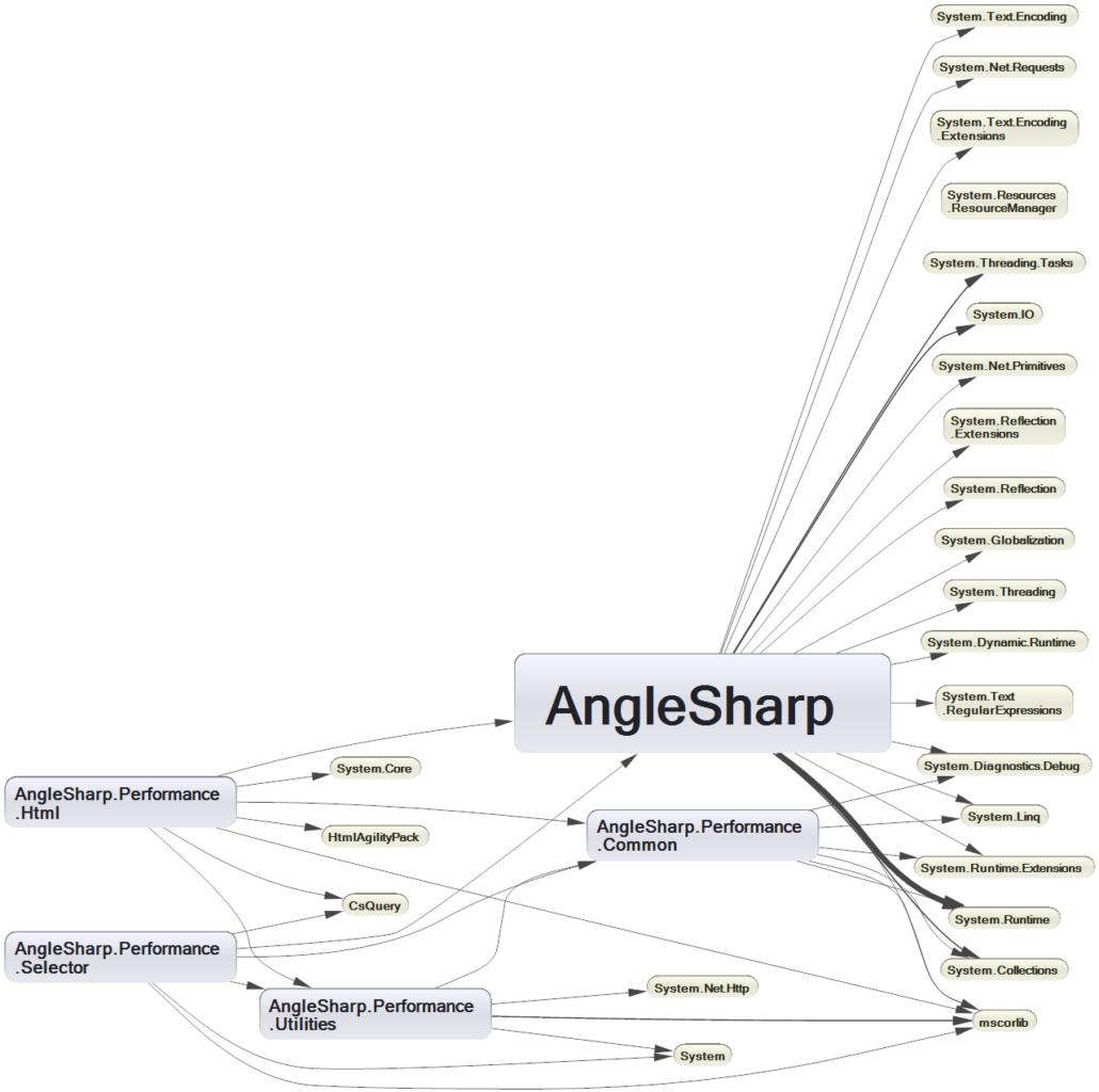 Angle Sharp Dependencies Diagram