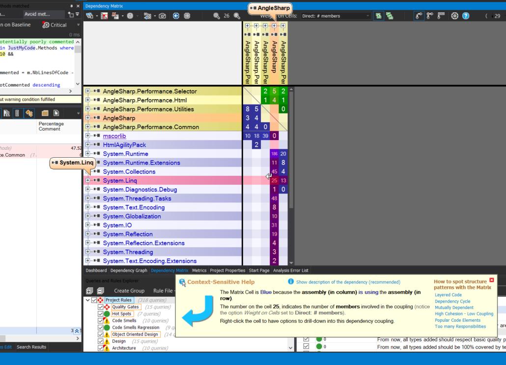 AngleSharp Dependency Structure Matrix