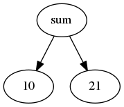 Example image of a tree created by graphviz