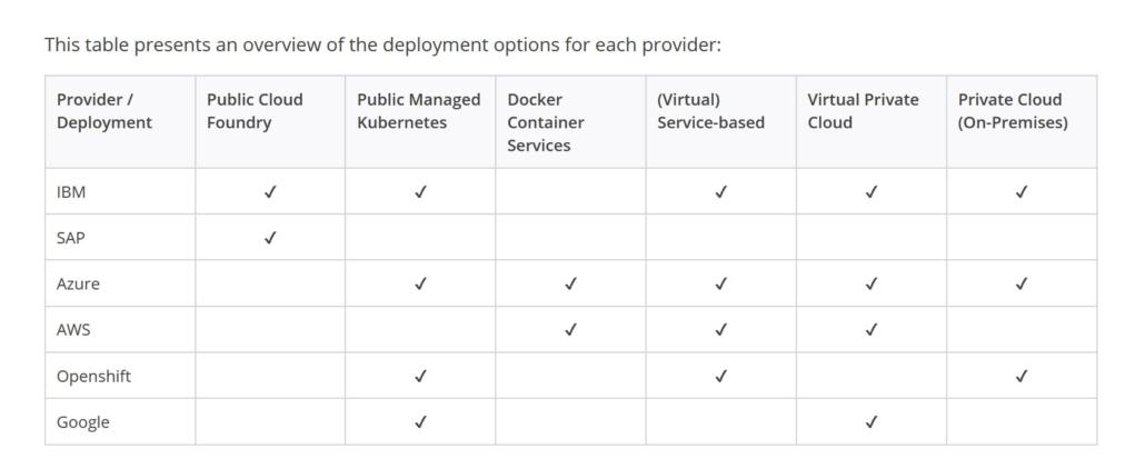 Mendix Table of Cloud support