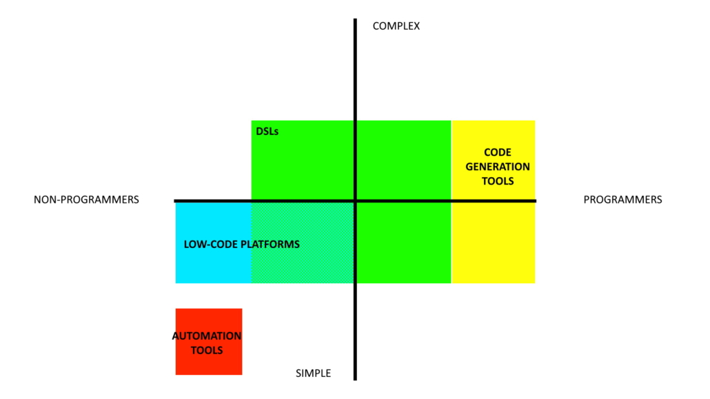 Graph of audience and complexity of tools