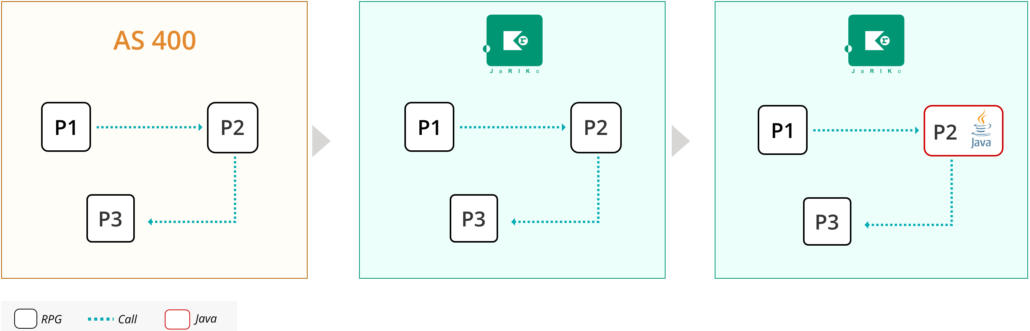 We can write programs in RPG and later replace them with Java or Kotlin. Image courtesy of Sme.UP.