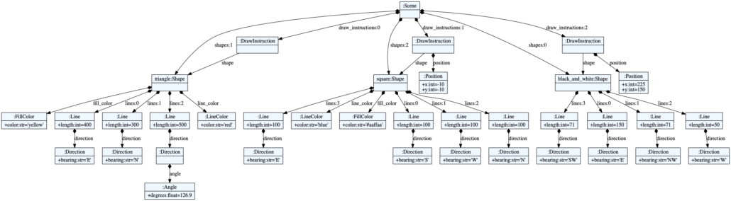 A visual representation of the turtle_and_square Turtle program as a graph